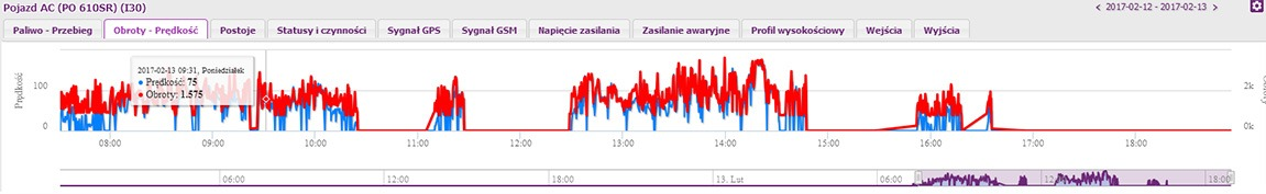 Szczegółowe dane na przejrzystych wykresach